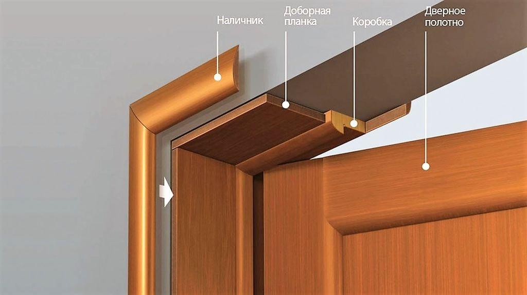 комплект дверей с добором